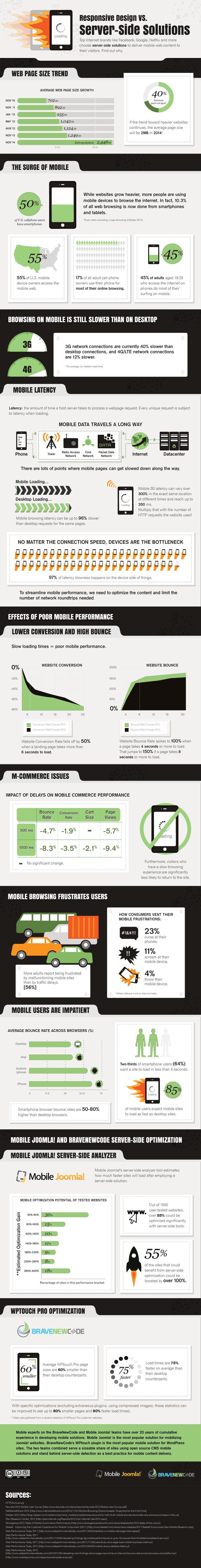 Responsive-Design-vs-Server-Side-Solutions-Infographic