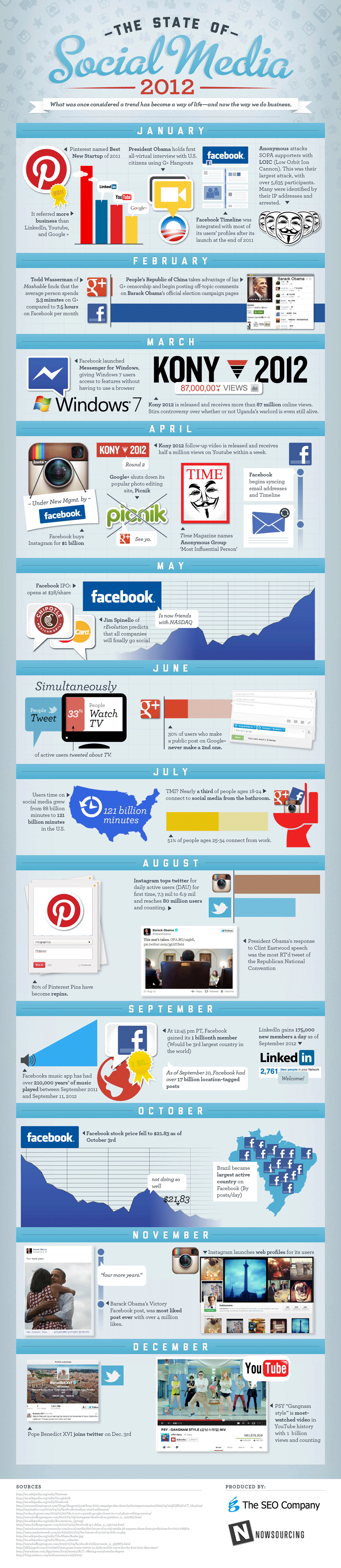 state of social 2012