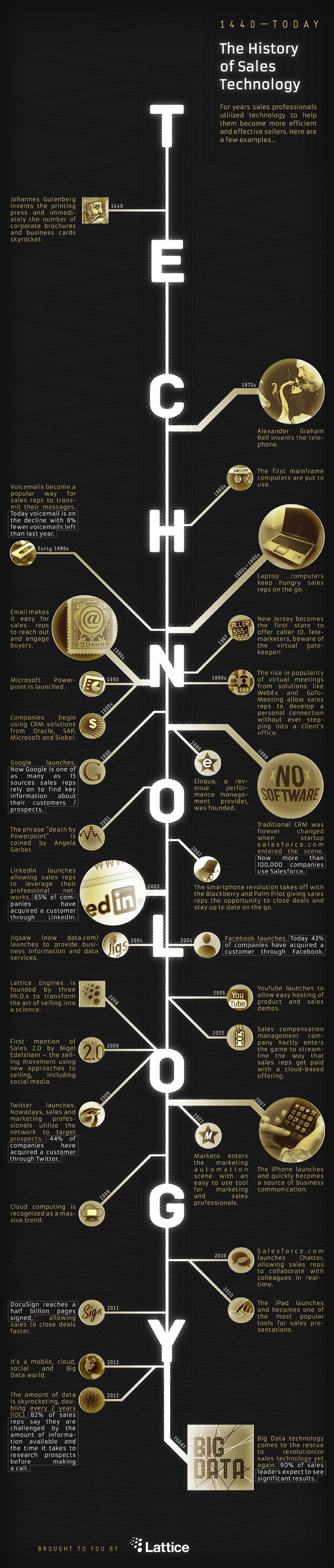 history of business technology