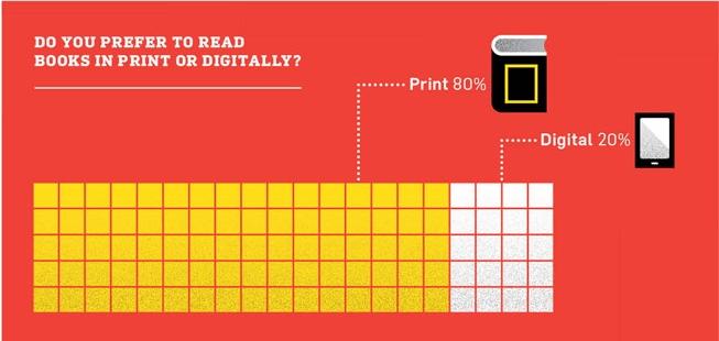 Millennials and books
